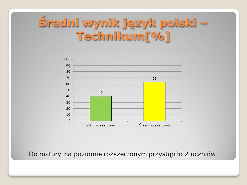 Średni wynik język polski –Technikum[%]